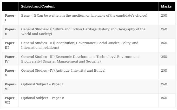 IAS Exam Details- Age limit, exam pattern, Syllabus & ias exam books